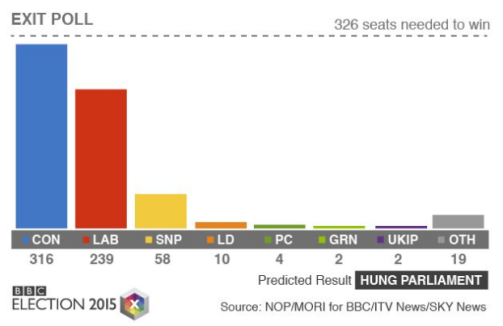 2015 Exit Poll