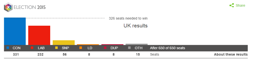 2015 results 2